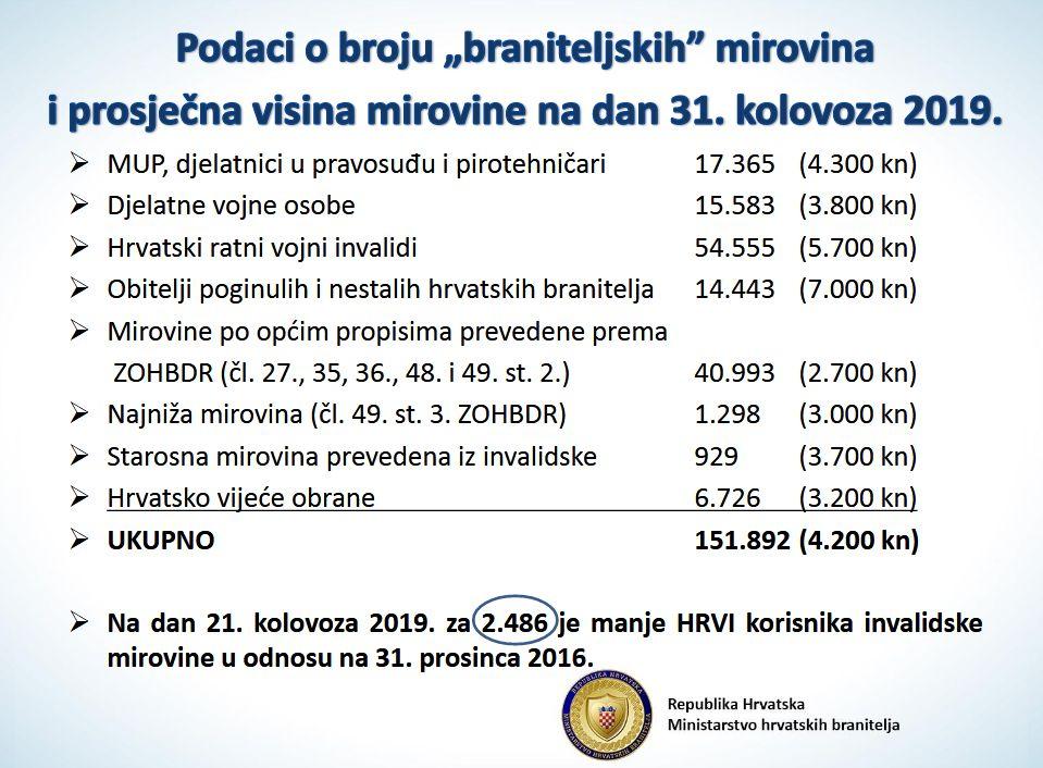 Sačić se pozvao na izjavu predsjednika Tuđmana da je Domovinski rat izvojevalo oko 33.500 veterana, a danas ih je preko 504.000. - Page 2 33