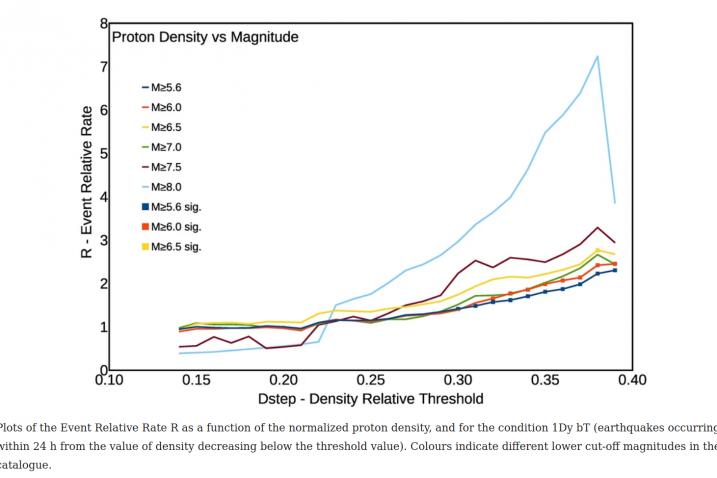 Povezanost gustoće protona i pojave potresa unutar 24 sata pokazala se najveća upravo za najjače potrese (M>8.0). Izvor: Marchitelli et al. (2020)