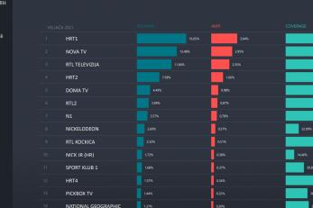 Podaci o gledanosti TV-programa u veljači