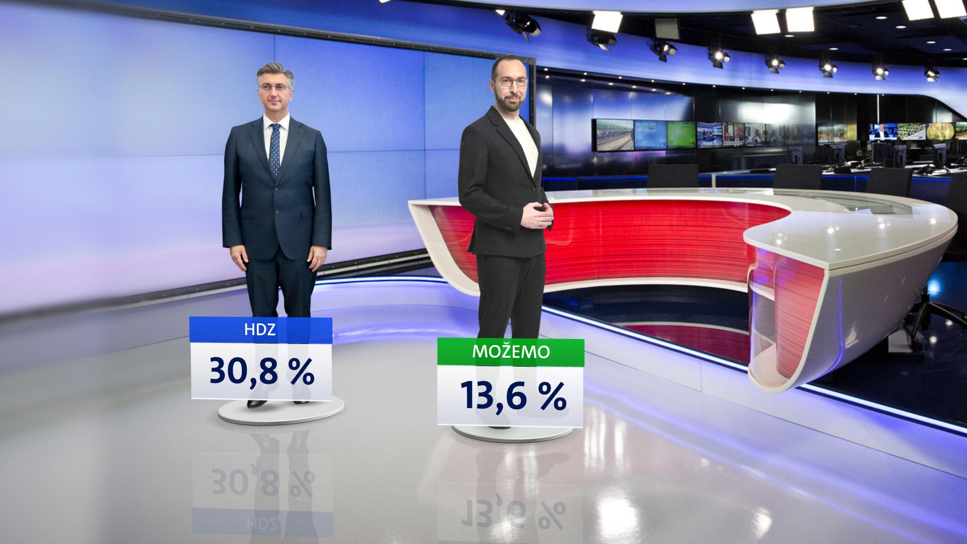 Crobarometar Nova TV
